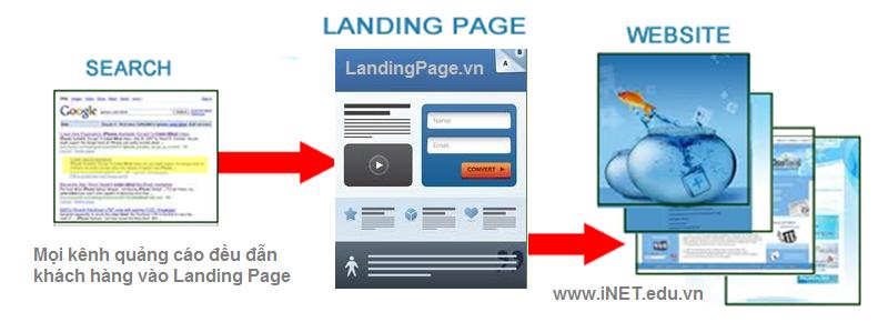 Landing Page và những điều bạn cần biết khi kinh doanh